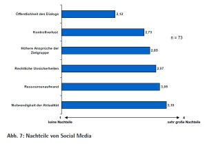 Nachteile von Social Media, Quelle: www.net-federation.de