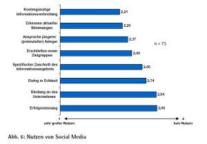 Nutzen von Social Media, Quelle: www.net-federation.de