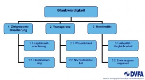 DVFA grundsaetze_effektive_finanzkommunikation