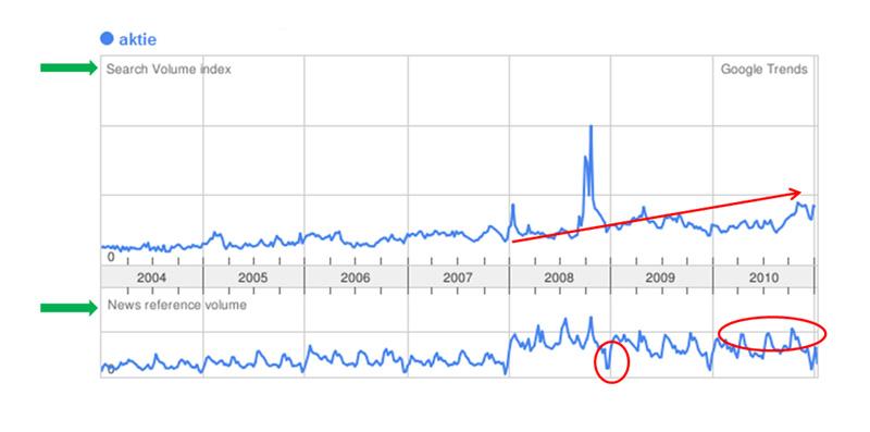 Google Trends für Aktie - www.online-investorrelations.de