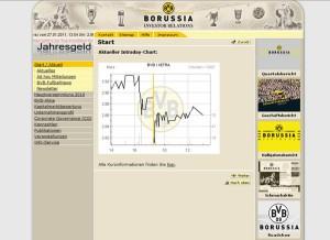bvb aktie Screenshot - online-investorrelations.de