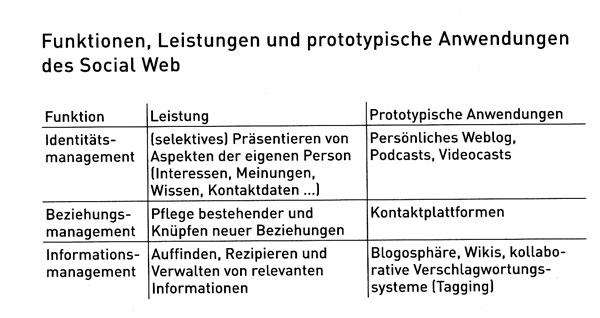 Funktionen, Leistungen und Anwendungen des Social Web