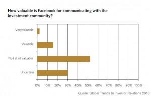 Social Media Kanäle Investor Relations Facebook