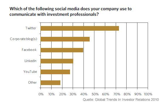 Social Media Kanäle Investor Relations