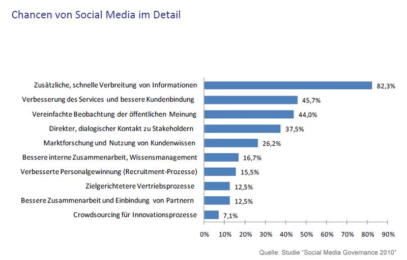 "Chancen von Social Media - Quelle: ""Social Media Governance 2010"""
