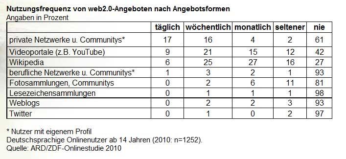 Nutzungsfrequenz von web 2.0 Angeboten in Deutschland