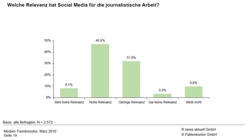 Relevanz von Social Media für Journalisten 2010