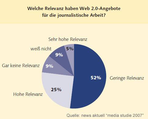 Relevanz von Web 2.0 Angeboten für Journalisten 2007