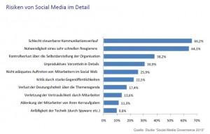 """Risiken von Social Media - Quelle: """"Social Media Governance 2010"""""""