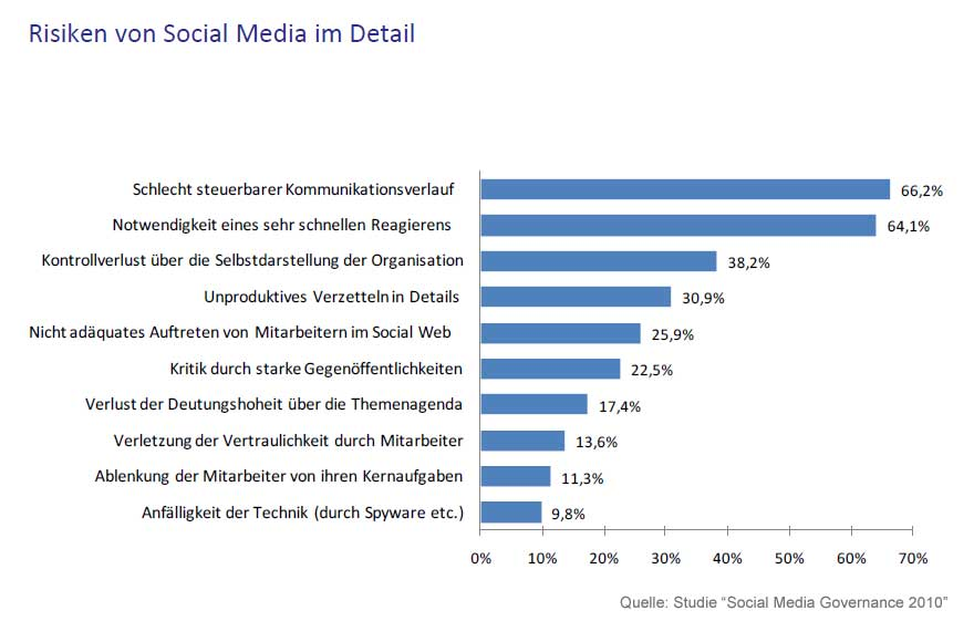 "Risiken von Social Media - Quelle: ""Social Media Governance 2010"""