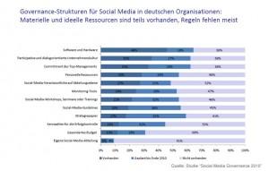 """Social Media Governance Strukturen - Quelle: """"Social Media Governance 2010"""""""