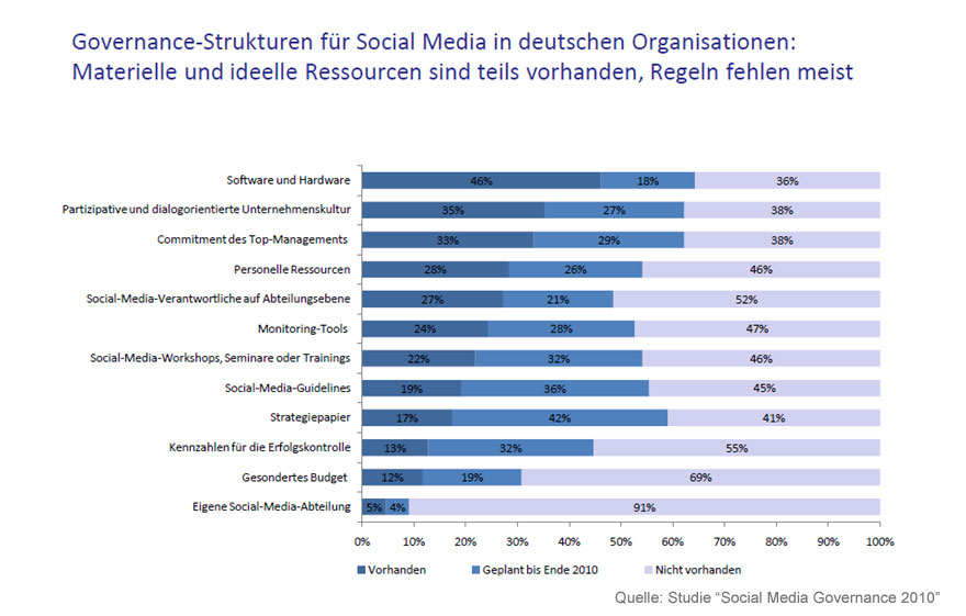 "Social Media Governance Strukturen - Quelle: ""Social Media Governance 2010"""