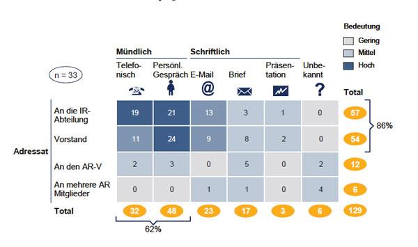 Tabelle: Adressaten von Anregungen und deren Form - Quelle DAI