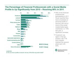 71 Prozent der US Investment Experten haben ein Facebook Profil