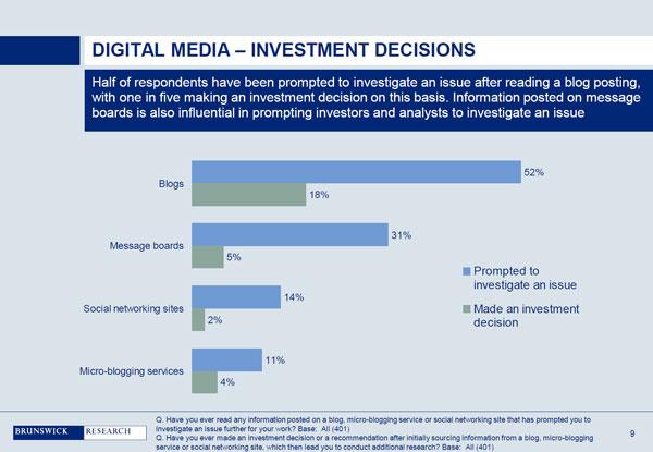 Bedeutung von Social Media für Investmententscheidungen - Quelle Brunswick