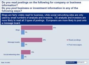 Nutzung von Blogs und Sozialen Netzwerken durch Investment Community