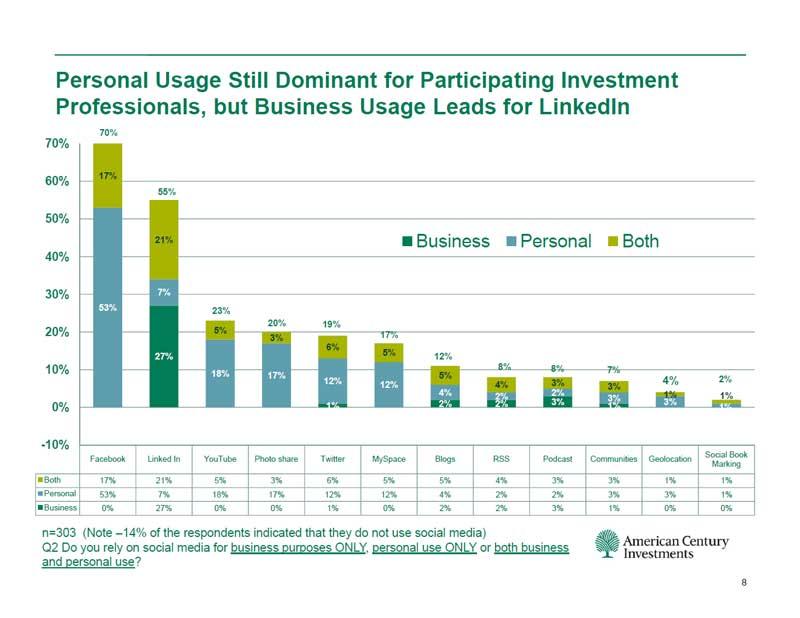 Private und geschäftliche Social Media Nutzung von Finanzexperten