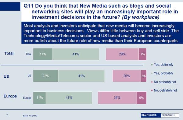 Zukünftige Bedeutung von Social Media für Investment Community
