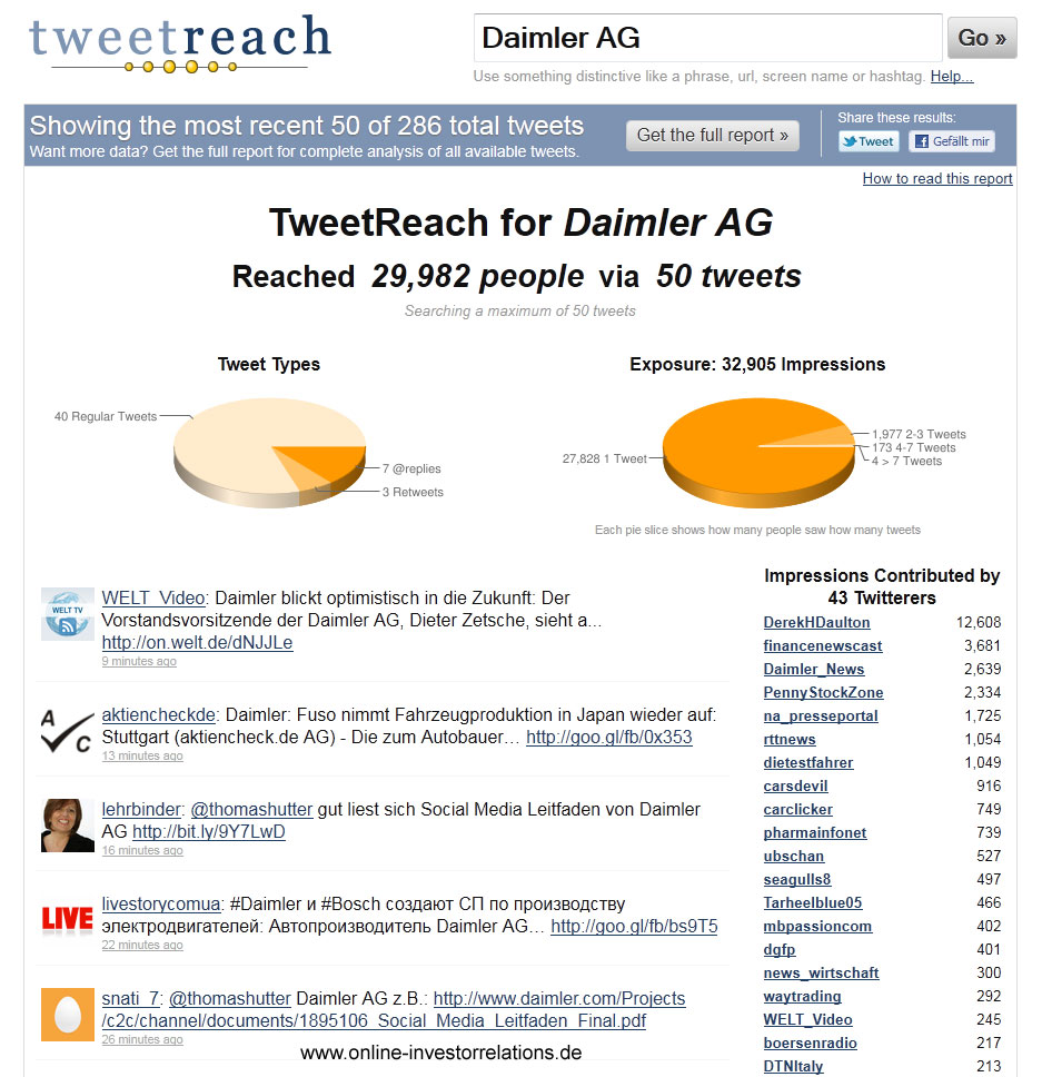 Gesprächsvolumen über die Daimler AG auf Twitter