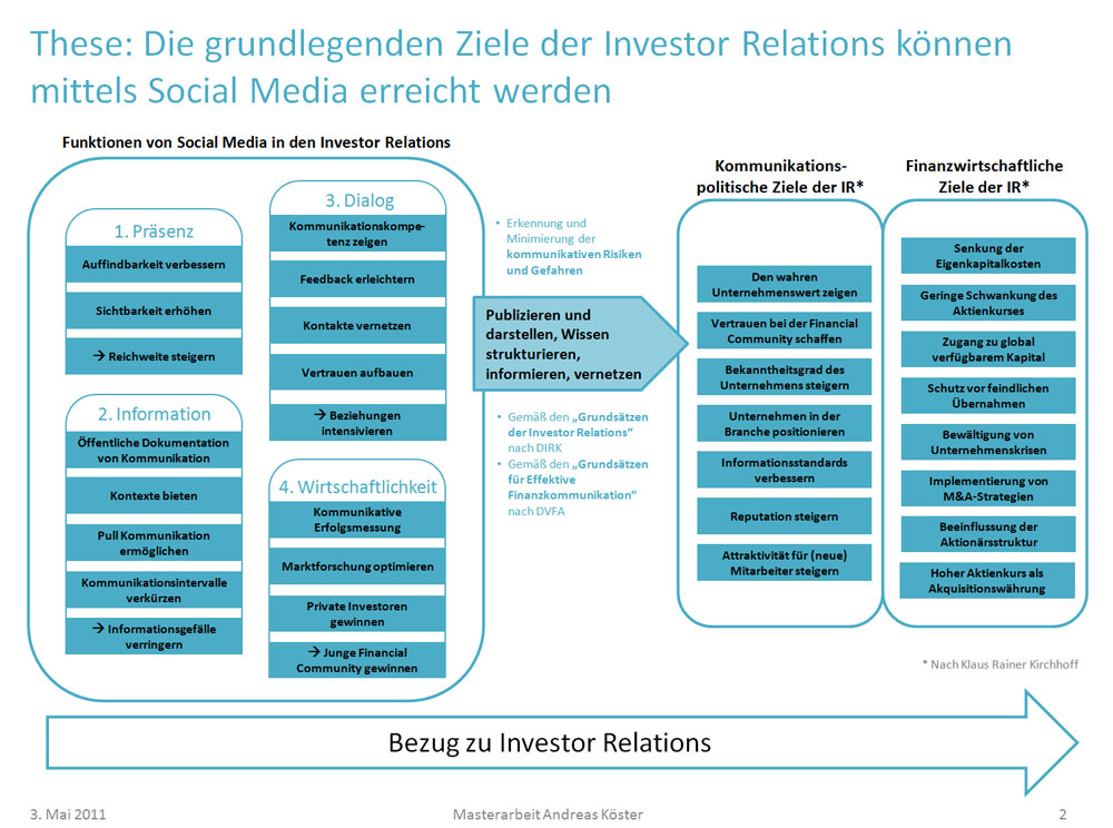 Ziele der investor relations k nnen mittels social media for Relation sociale