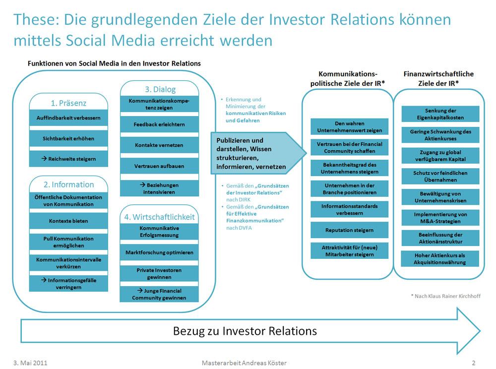 Die grundlegenden Ziele der Investor Relations können mittels Social Media erreicht werden