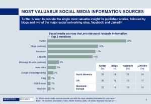 Social Media als wertvolle Informationsquelle für Wirtschaftsjournalisten