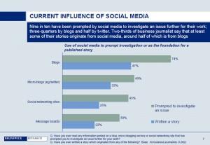 Social Media bietet für Wirtschaftsjournalisten Anlass zur Recherche