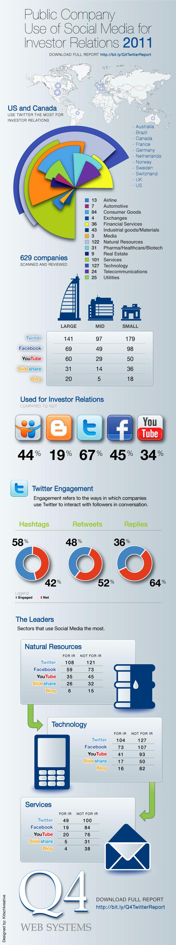 2011_SocialMedia_IR-1