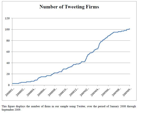 Anzahl der twitternden Unternehmen