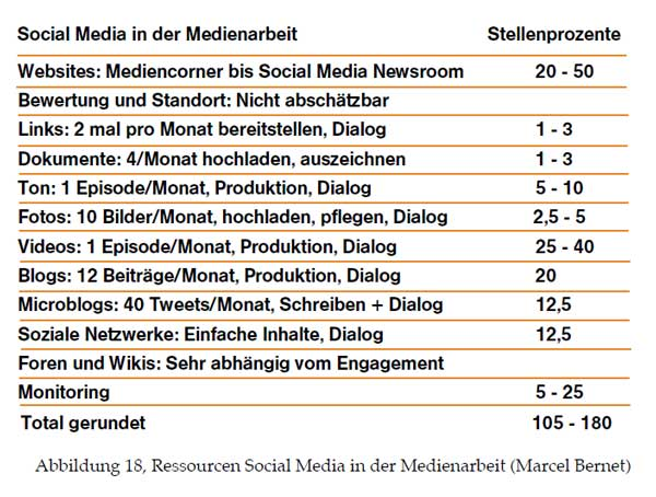 Aufwand für Social Media in der Unternehmenskommunikation - Quelle Marcel Bernet