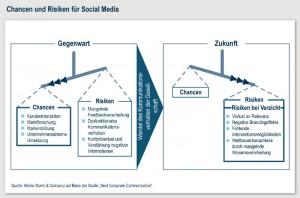 Chancen und Risiken für Social Media in der Unternehmenskommunikation