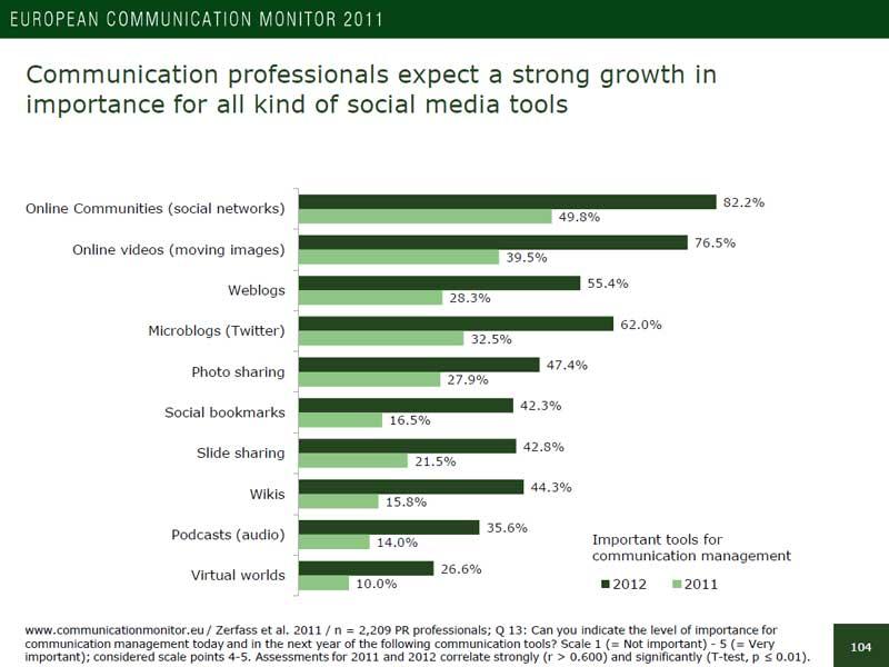 Steigende Relevanz von Social Media in der Unternehmenskommunikation