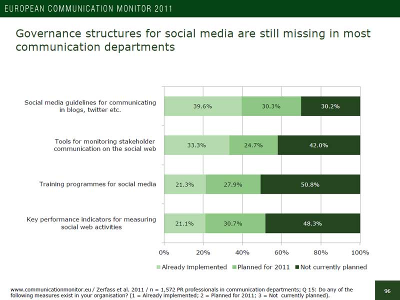 Unternehmen planen dramatische Verbesserung der Social-Media-Governance