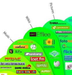 Wikis im Social-Media-Prisma