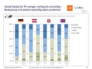 Bedeutung von Social Media für österreichische IR-Abteilungen steigt stark an