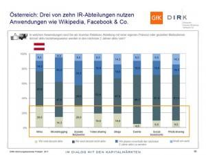 In Österreich genutzte Social-Media-Anwendungen