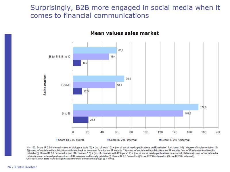 Social Media Nutzung von B-to-B-Unternehmen