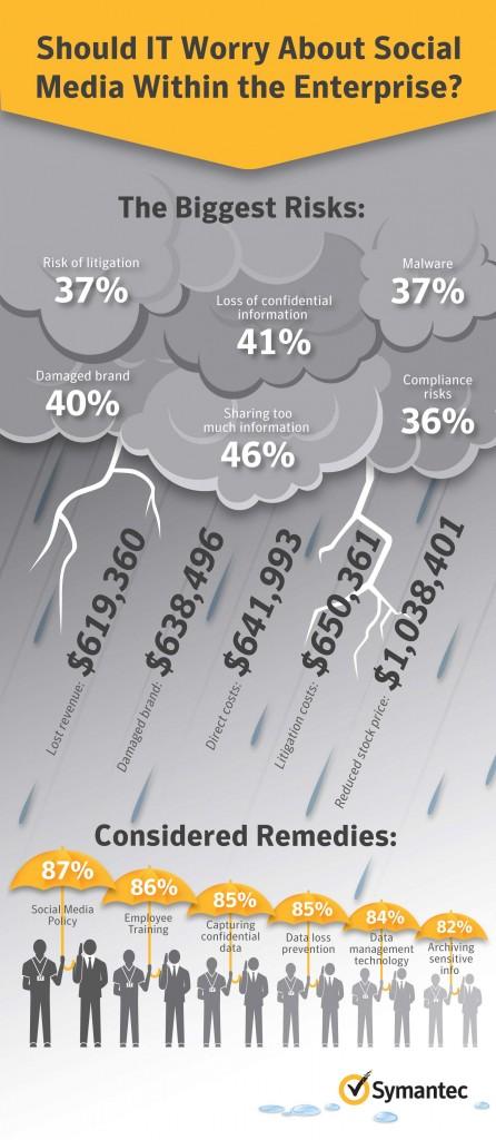 Infografik: Wieso sich die IT um Social Media im Unternehmen kümmern sollte