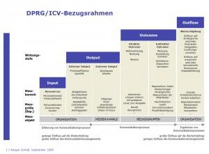 DPRG-ICV-Bezugsrahmen-Sept2009 - Quelle www.communicationcontrolling.de
