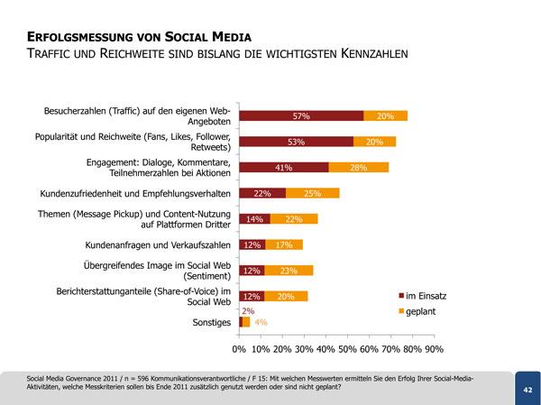 Erfolgsmessung von Social Media