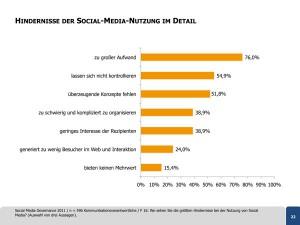 Hindernisse der Social-Media-Nutzung