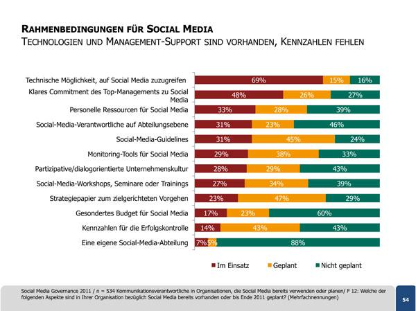 Rahmenbedingungen für Social Media