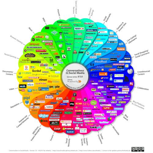 Social-Media-Prisma v3.0 deutsch