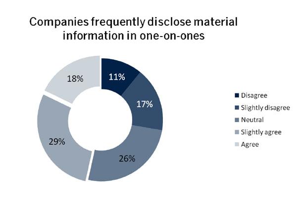 Unternehmen veröffentlichen kursrelevante Informationen in One-on-Ones