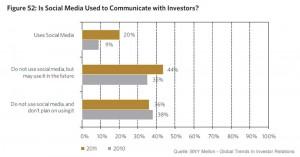 Nutzung der Social-Media-Kommunikation mit Investoren