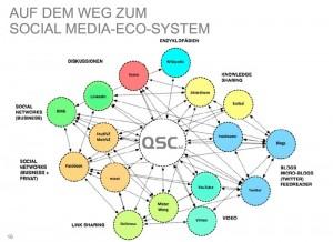 Social-Media-Eco-System der QSC AG