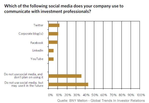 Social-Media-Kanäle zur Kommunikation mit professionellen Investoren