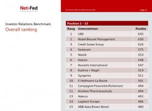 Schweizer Investor Relations Benchmark 2011 - NetFederation GmbH