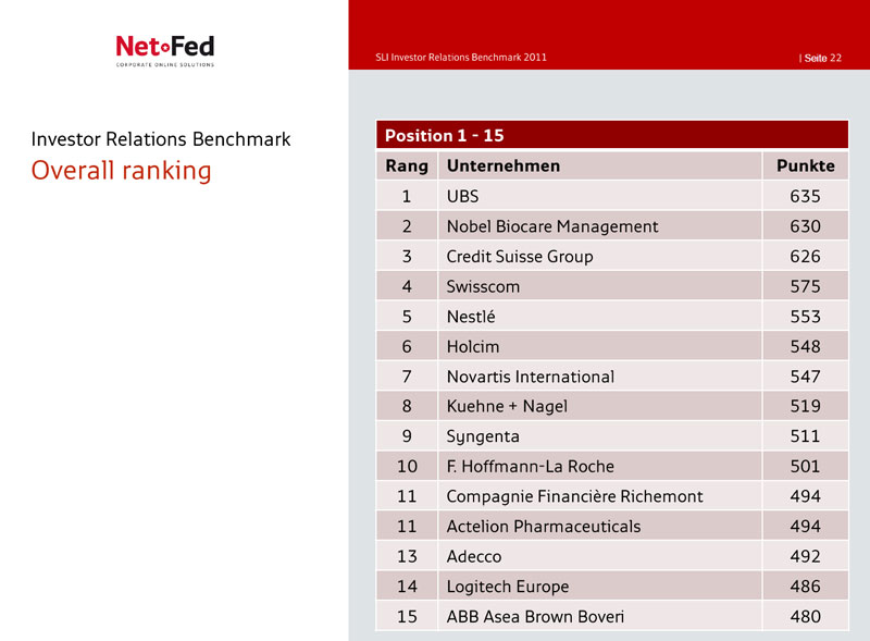 Schweizer Investor Relations Benchmark 2011 - NetFederation GmbH