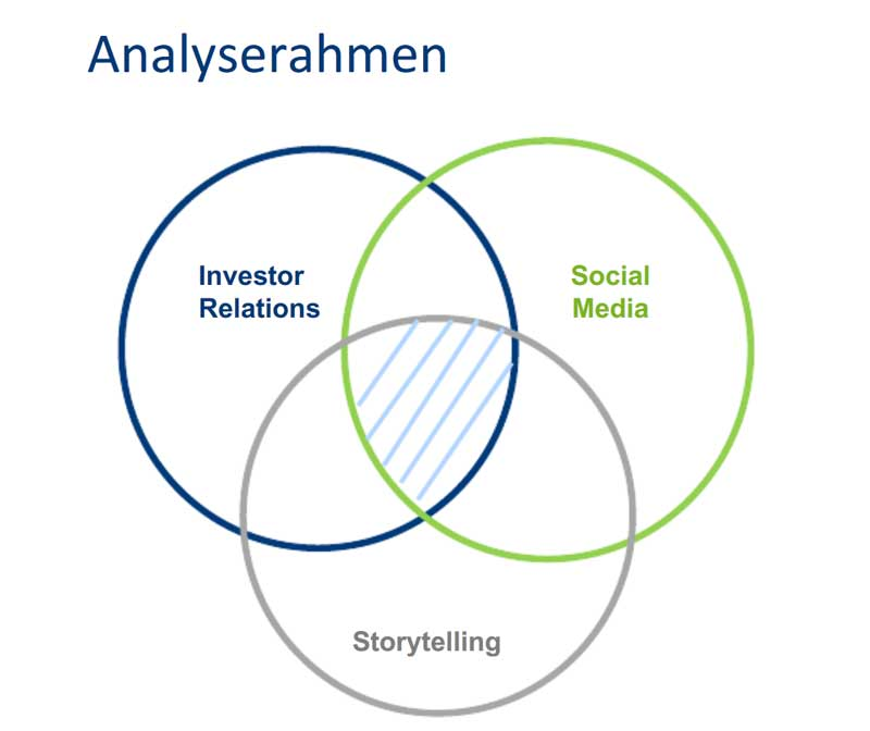 Studie Equity Storytelling im Social Web - Quelle: Jeanette Gusko
